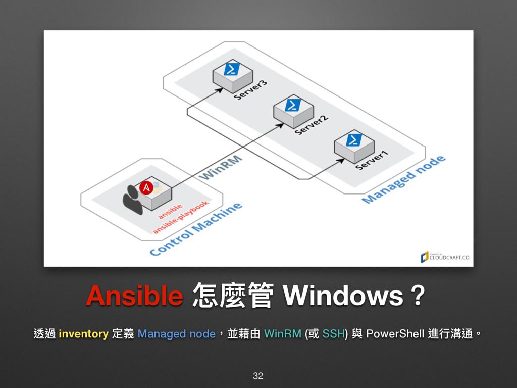 Ansible ெ讕ᓕ Windows牫 蝚螂 inventory ਧ嬝 Managed no...