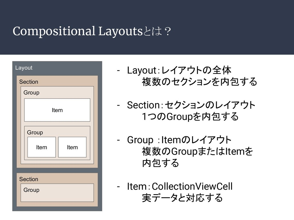 Compositional Layoutsとは? Layout Section Group I...