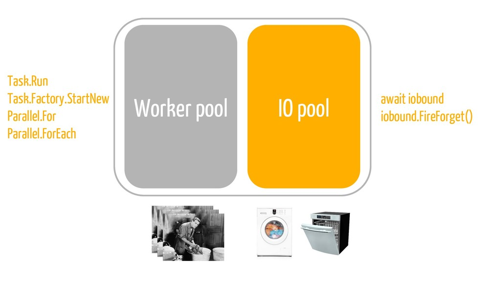 IO pool Worker pool Task.Run Task.Factory.Start...