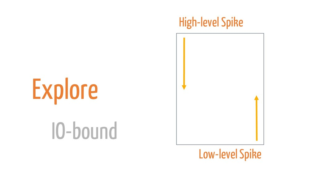 Explore IO-bound High-level Spike Low-level Spi...