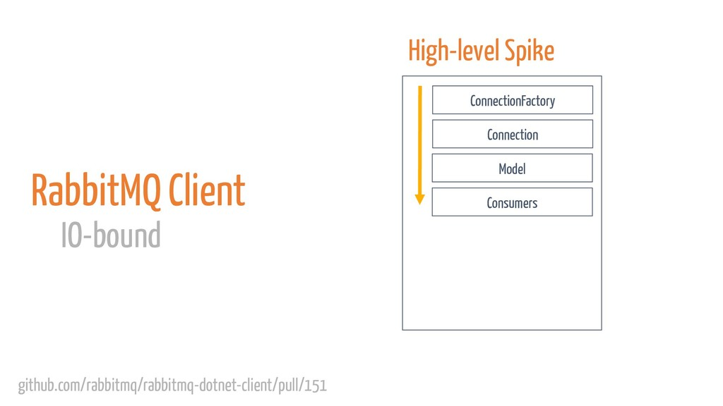 RabbitMQ Client IO-bound High-level Spike Conne...