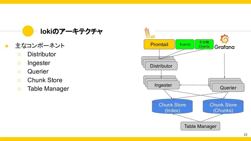 lokiのアーキテクチャ 13 ● 主なコンポーネント ○ Distributor ○ Ing...