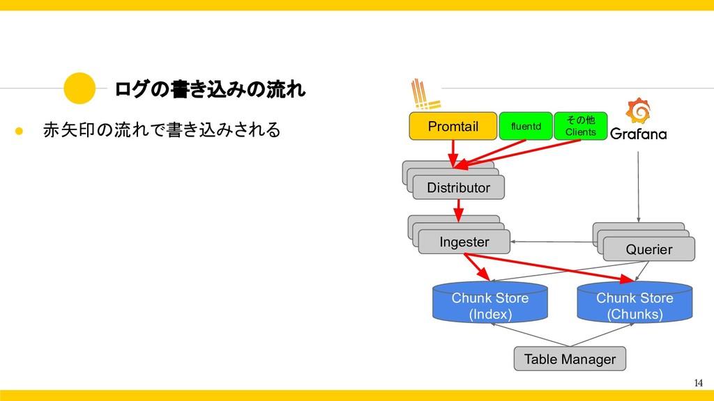 ログの書き込みの流れ 14 ● 赤矢印の流れで書き込みされる Distributor Inge...