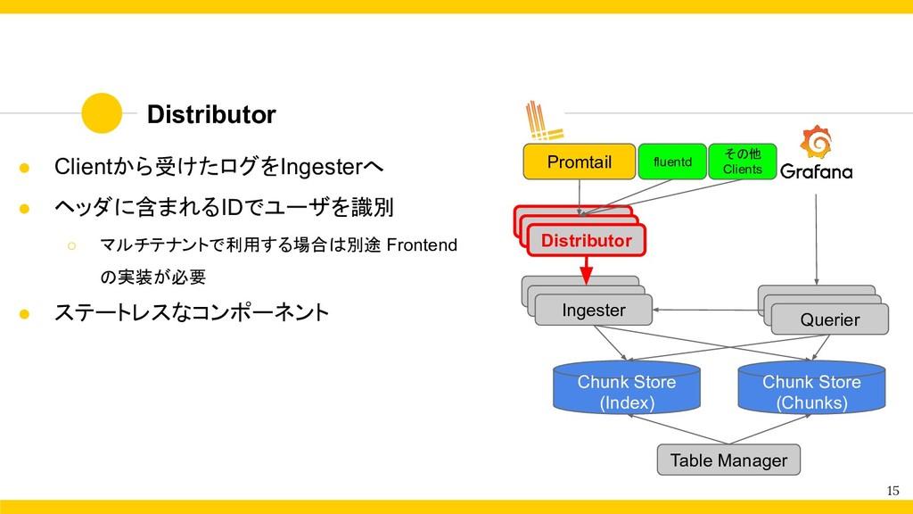 Distributor 15 ● Clientから受けたログをIngesterへ ● ヘッダに...
