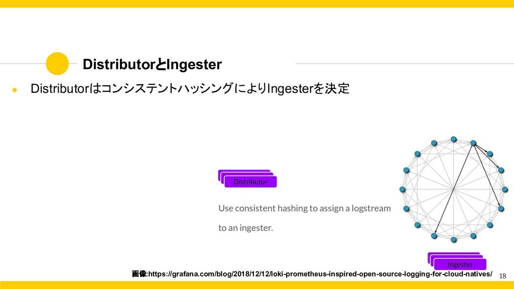 18 DistributorとIngester ● Distributorはコンシステントハッ...