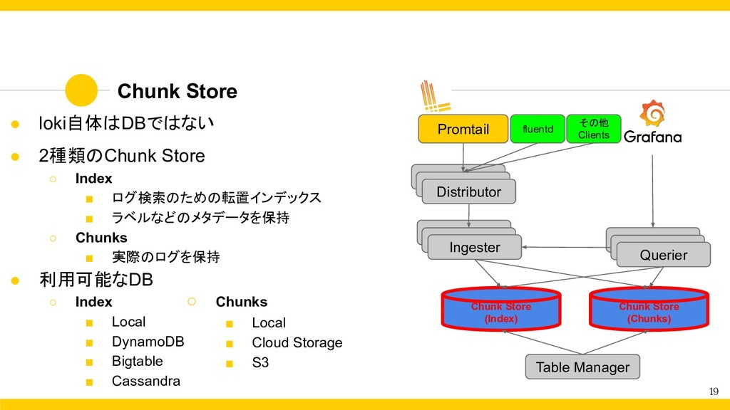 Chunk Store 19 Distributor Ingester Querier Chu...