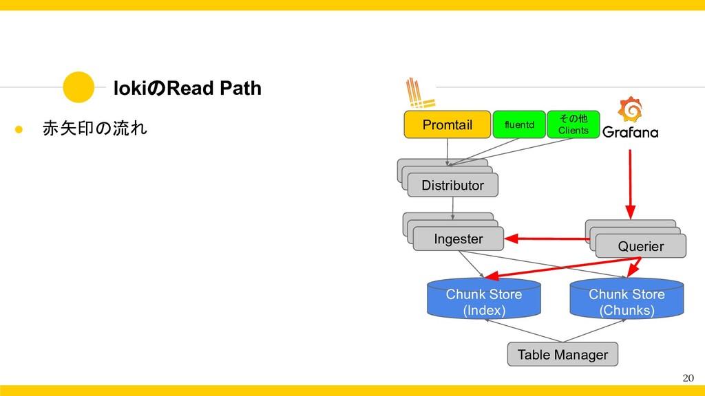 lokiのRead Path 20 ● 赤矢印の流れ Distributor Ingester...