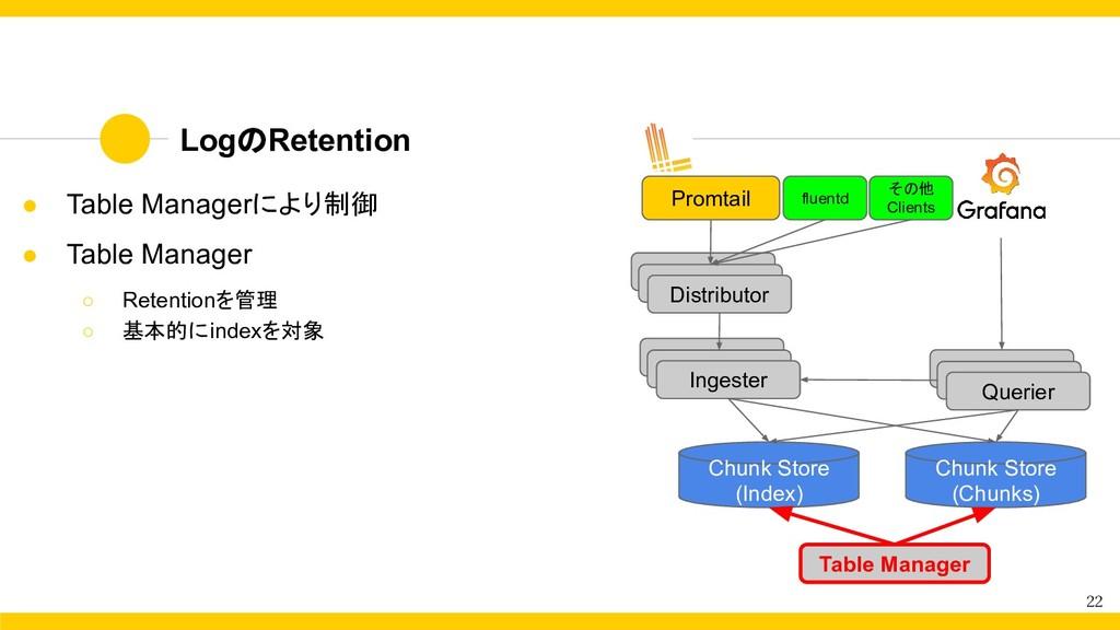 LogのRetention 22 ● Table Managerにより制御 ● Table M...