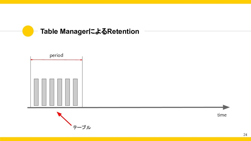 Table ManagerによるRetention 24 period テーブル time