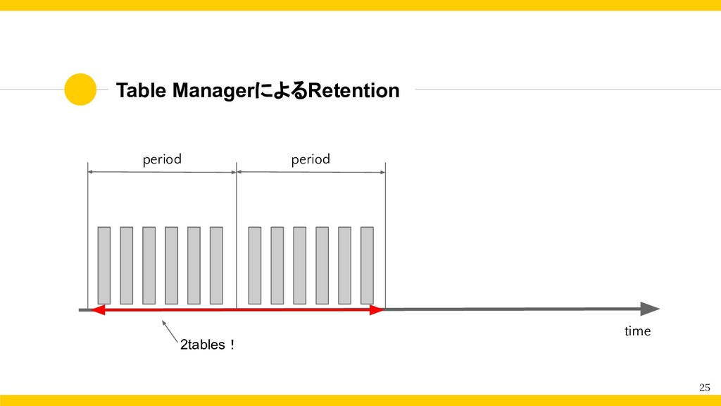 Table ManagerによるRetention 25 period period 2tab...