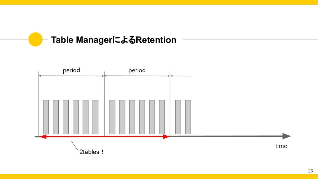 Table ManagerによるRetention 26 period period 2tab...