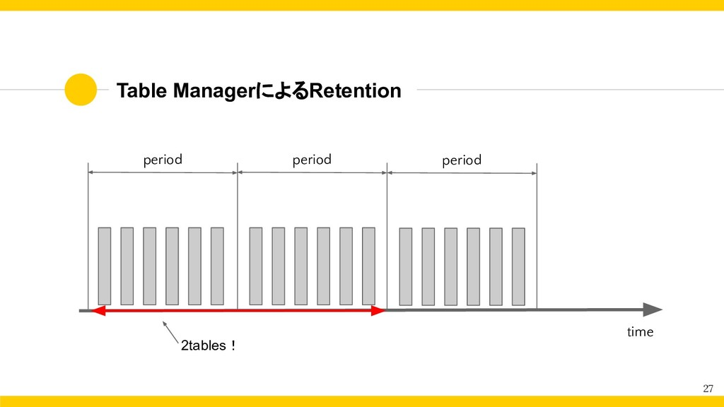 Table ManagerによるRetention 27 period period 2tab...