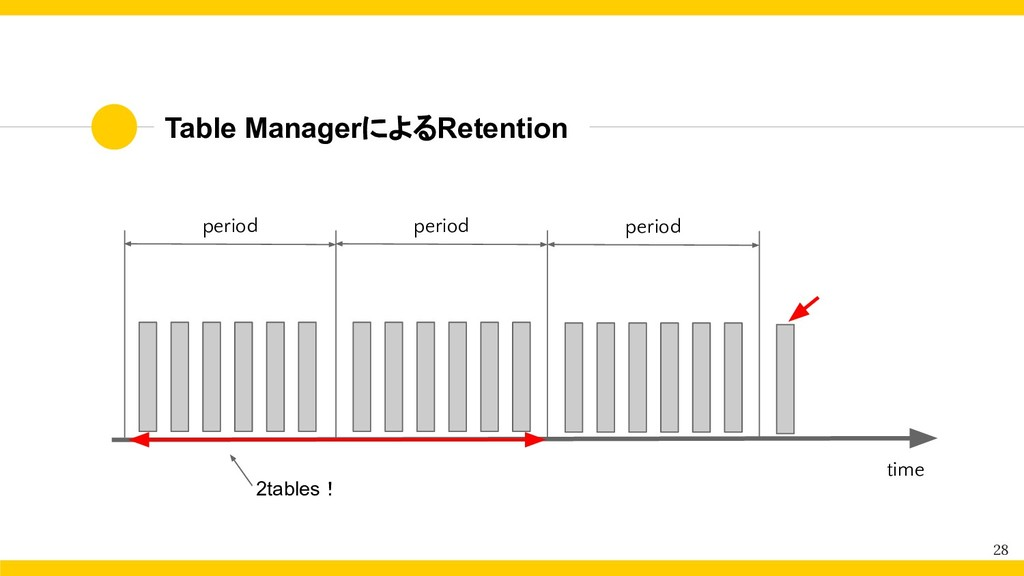 Table ManagerによるRetention 28 period period 2tab...