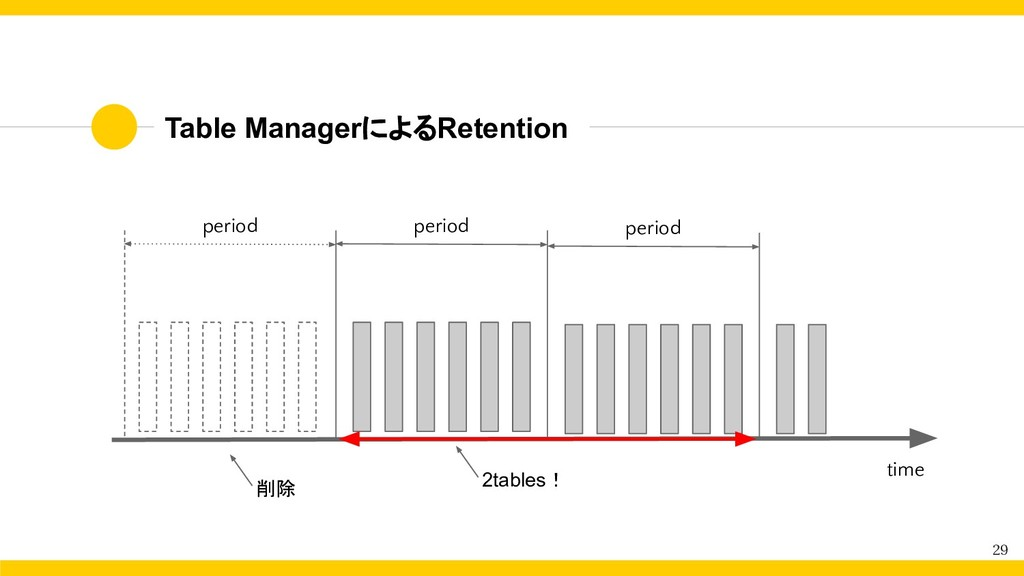 Table ManagerによるRetention 29 period period 削除 p...