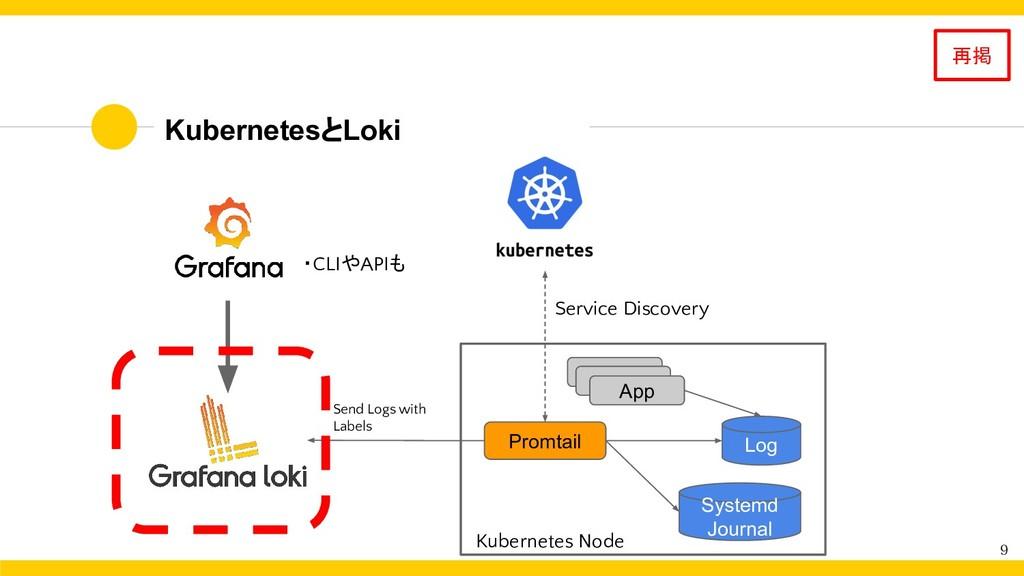 KubernetesとLoki 9 Promtail App Log Service Disc...