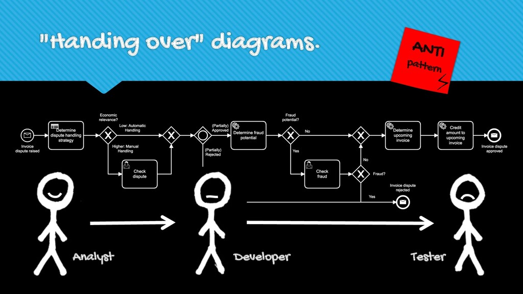 """Handing over"" diagrams. ANTI pattern Analyst D..."