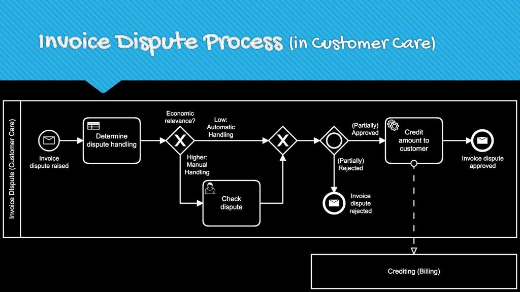 Invoice Dispute Process (in Customer Care)