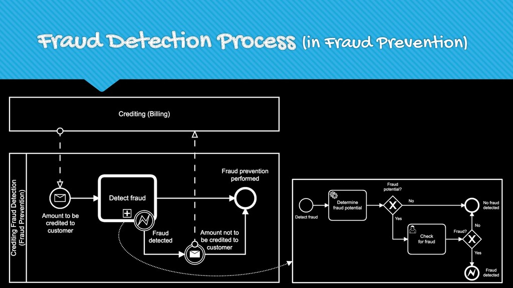 Fraud Detection Process (in Fraud Prevention)