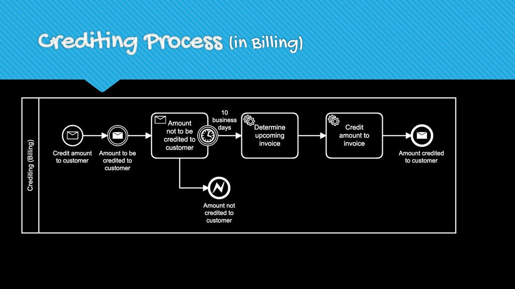 Crediting Process (in Billing)
