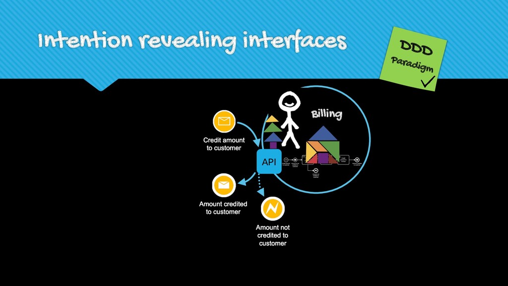 Intention revealing interfaces DDD Paradigm Bil...