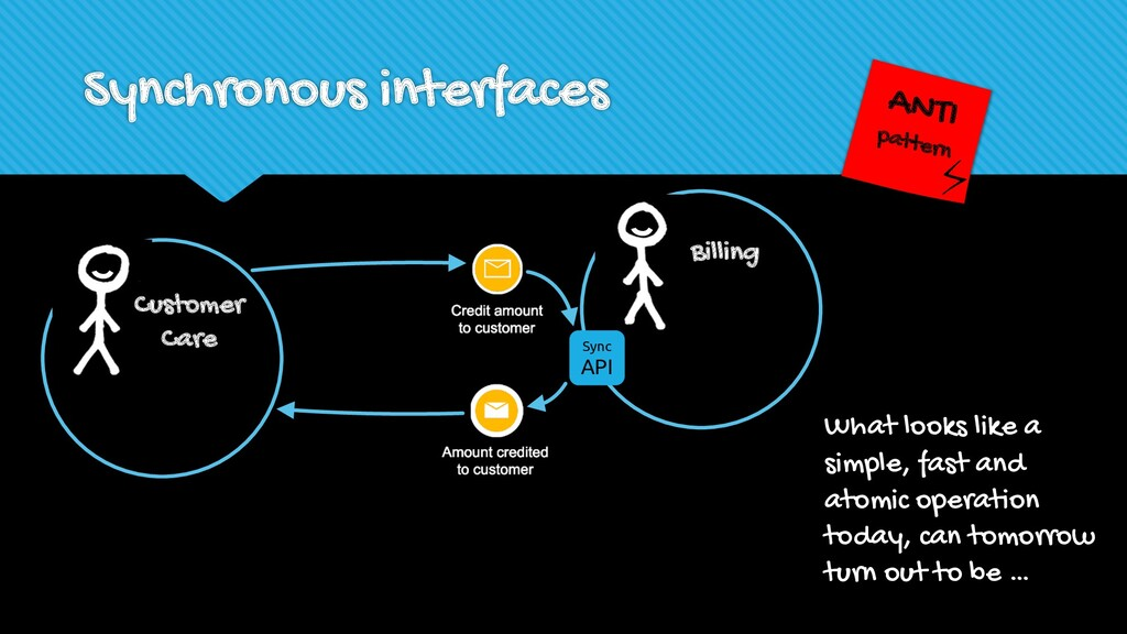 Synchronous interfaces Billing Sync API Custome...