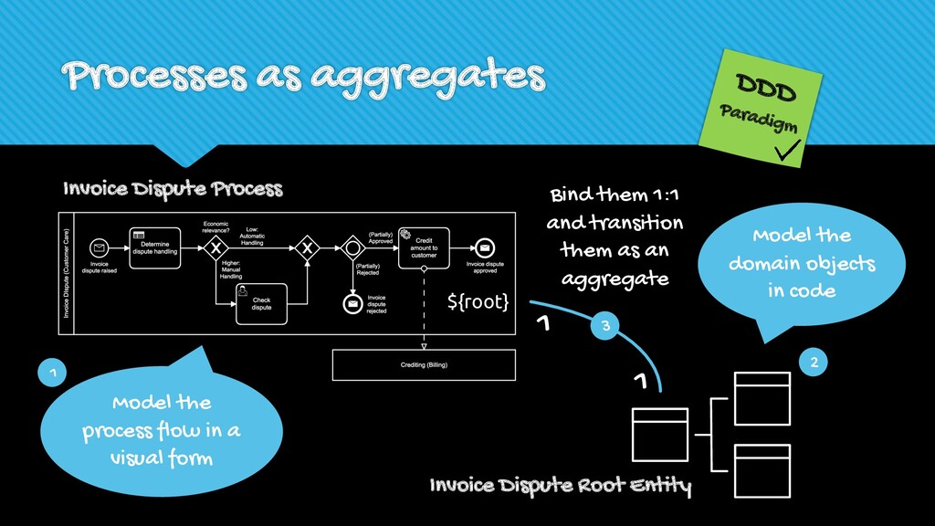 Processes as aggregates Model the process flow ...