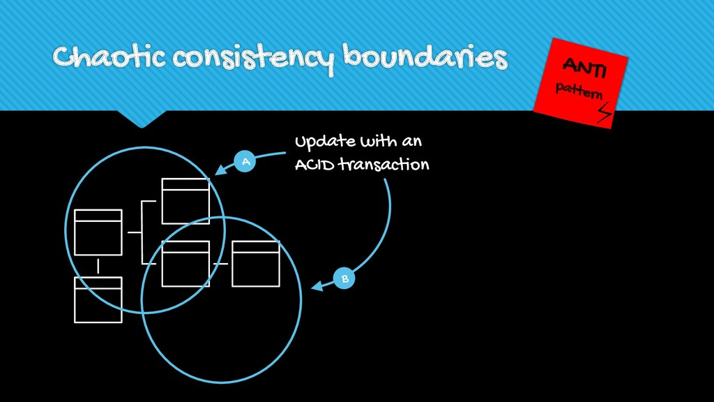 Chaotic consistency boundaries ANTI pattern Upd...