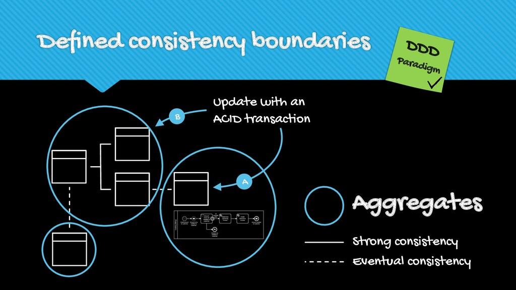 Defined consistency boundaries DDD Paradigm Upd...