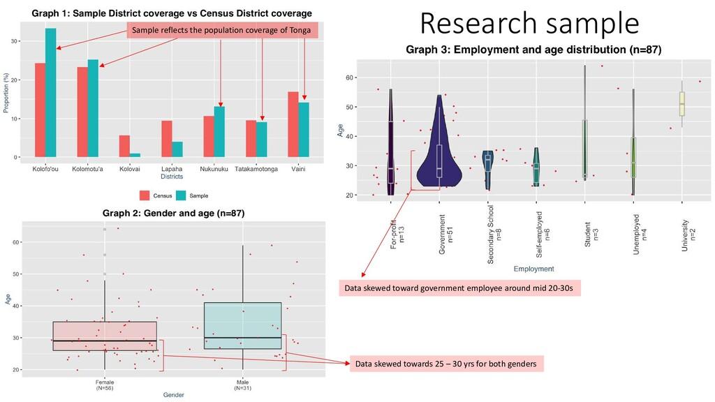 Research sample Data skewed towards 25 – 30 yrs...