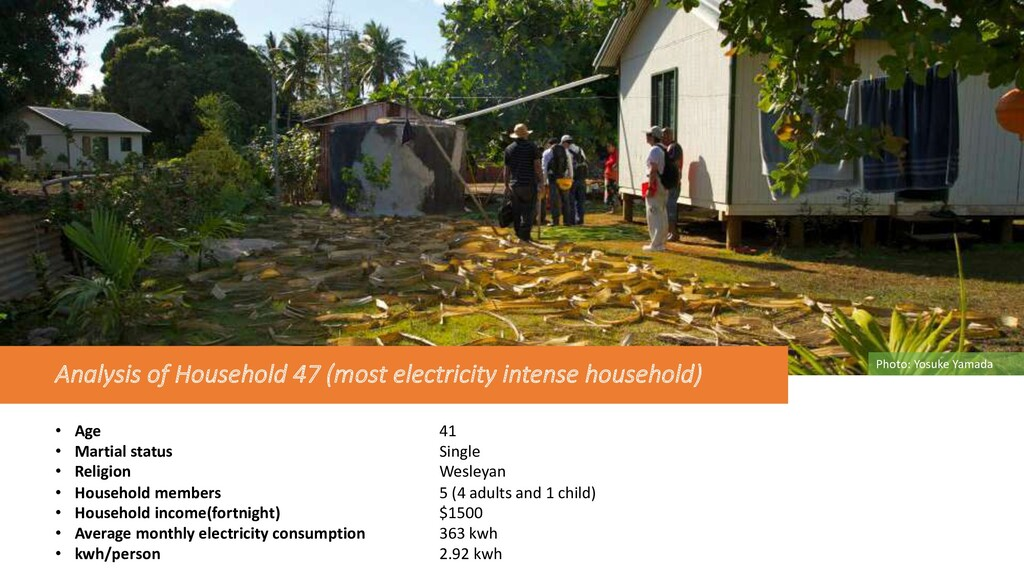 Analysis of Household 47 (most electricity inte...