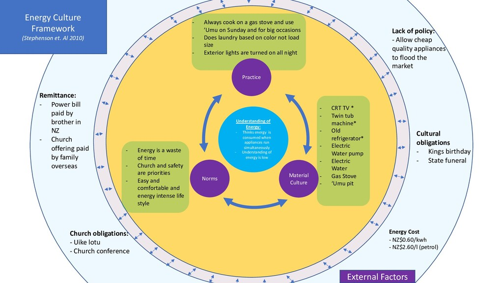 Understanding of Energy: - Thinks energy is con...