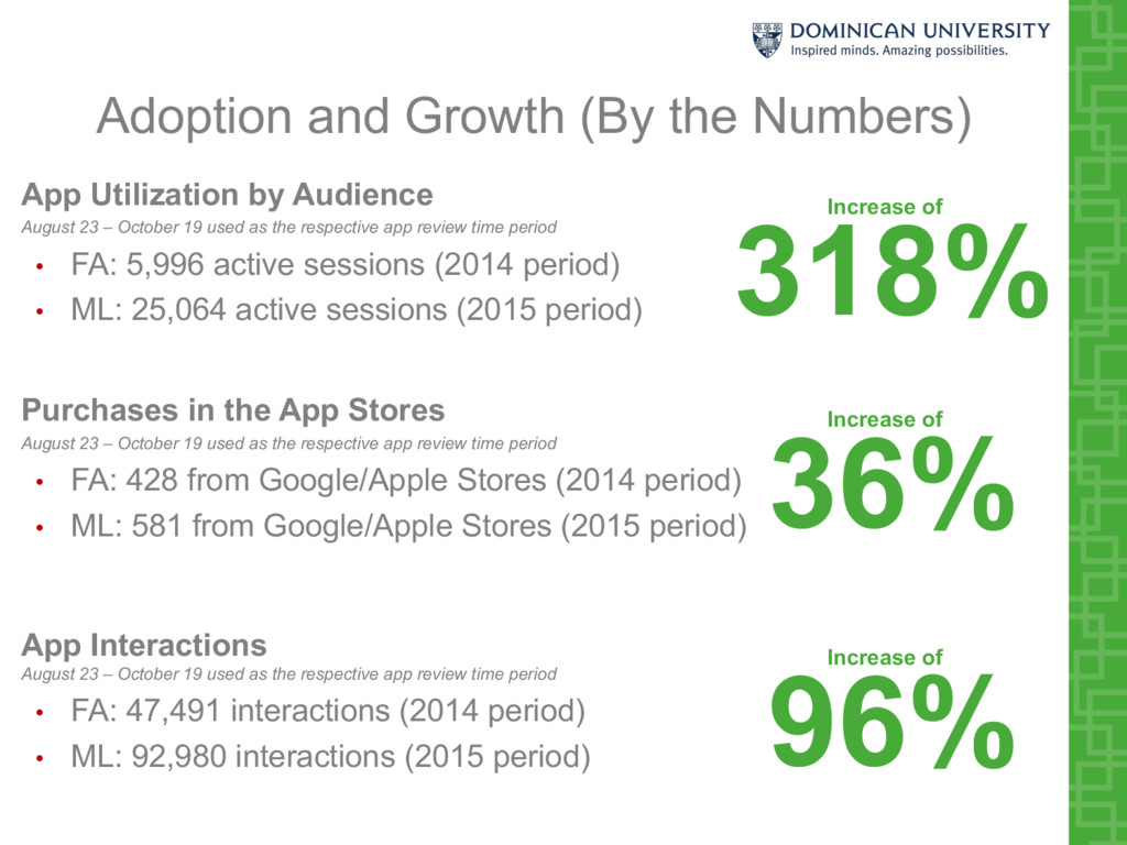 Adoption and Growth (By the Numbers) App Utiliz...