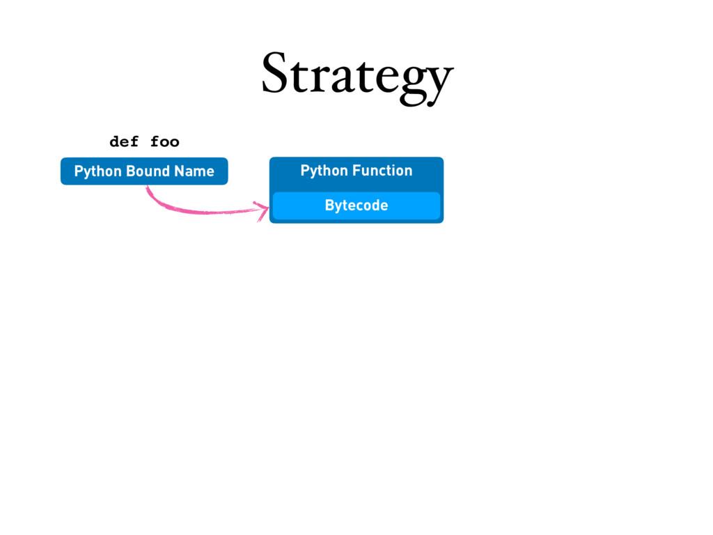 Python Function Strategy Bytecode Python Bound ...