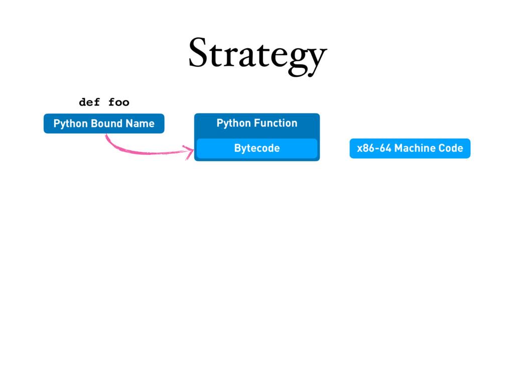 Python Function Strategy Python Bound Name Byte...