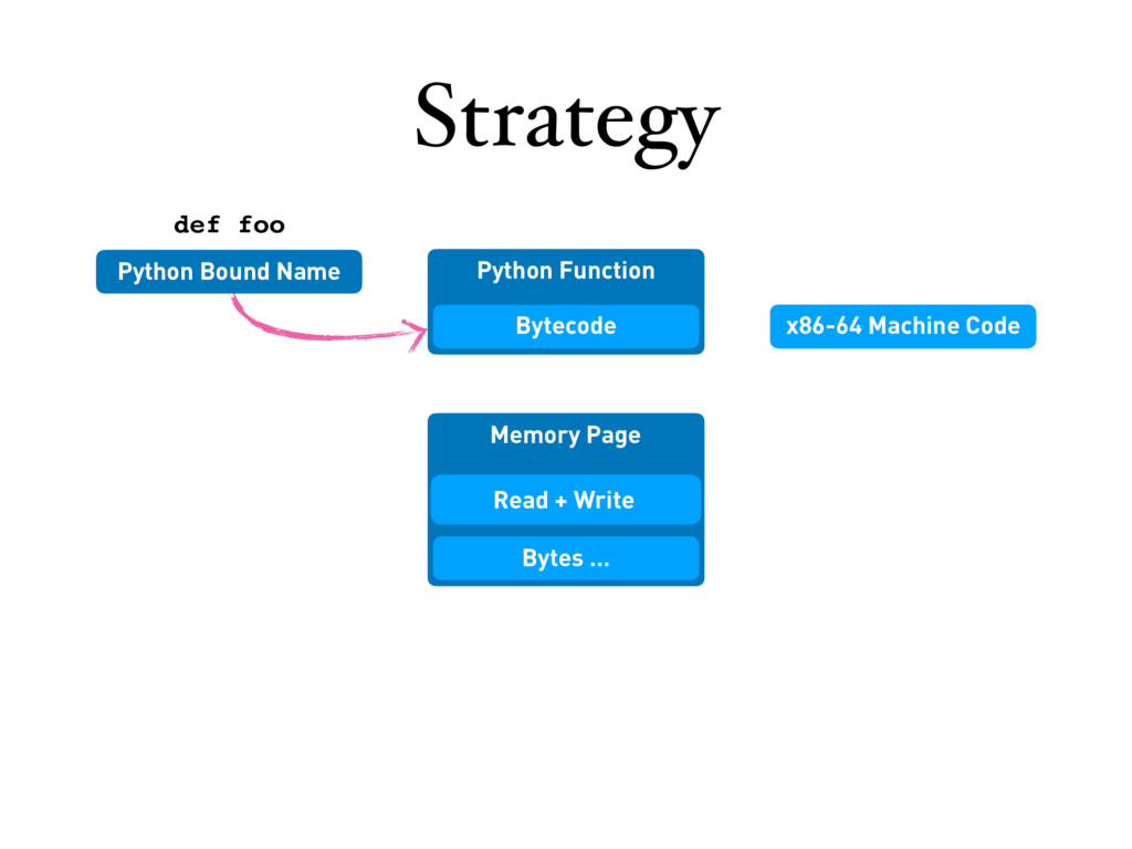 Python Function Strategy Python Bound Name Memo...
