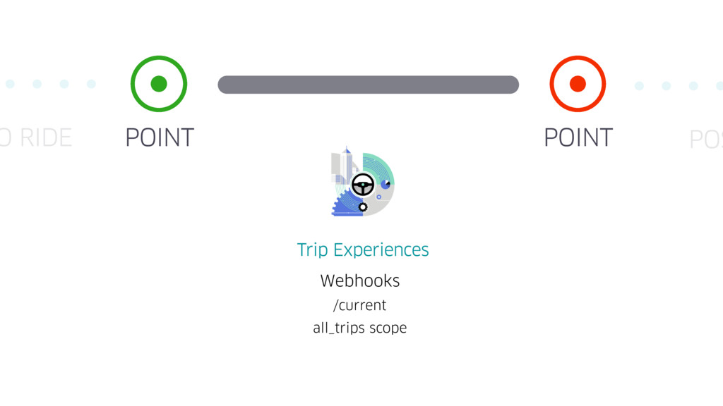 POINT POINT O RIDE Webhooks /current all_trips ...