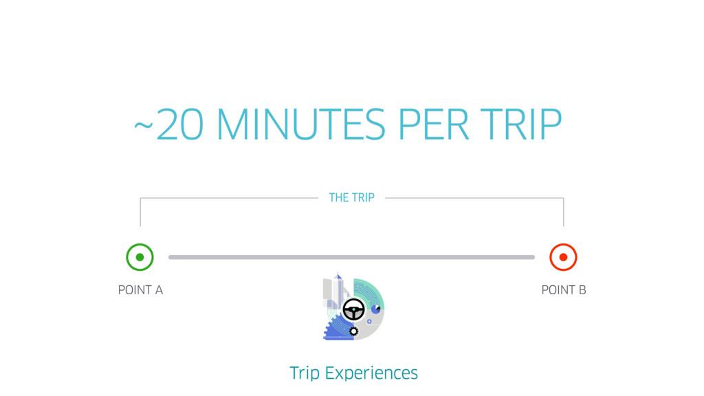 POINT A POINT B 20 MINUTES PER TRIP ~ THE TRIP