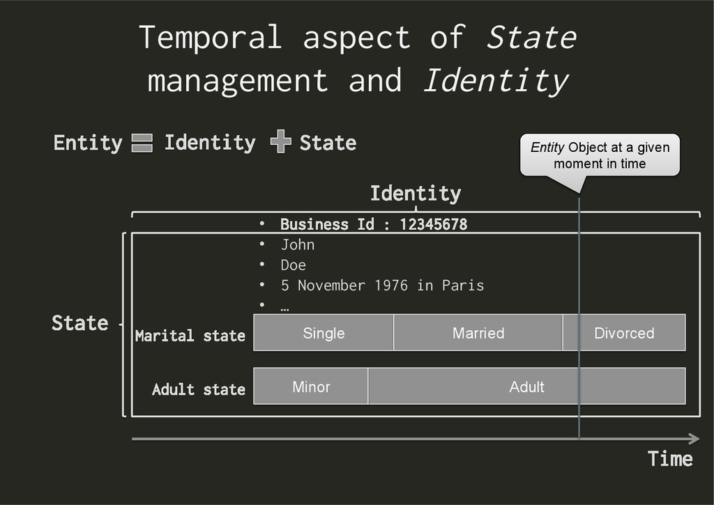 Temporal aspect of State management and Identit...