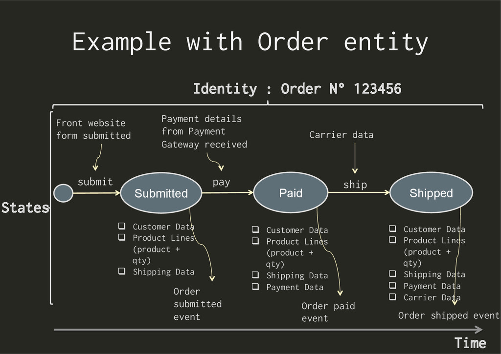 Example with Order entity Identity : Order N° 1...