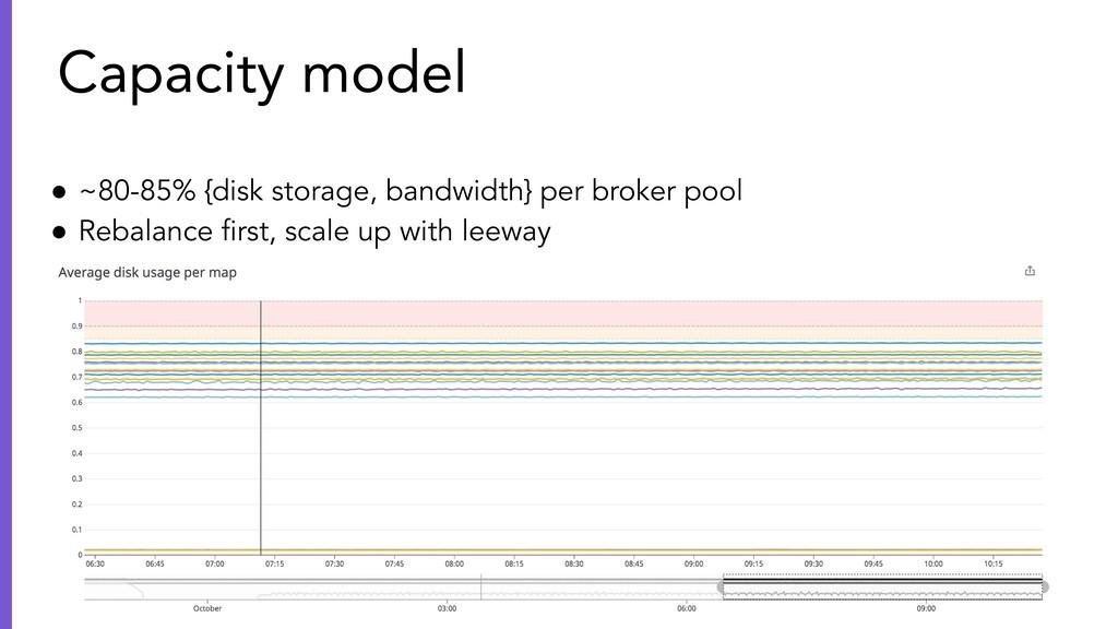 ● ~80-85% {disk storage, bandwidth} per broker ...