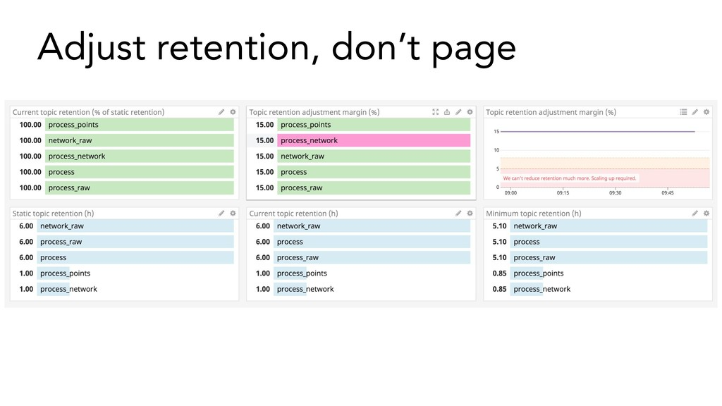 Adjust retention, don't page