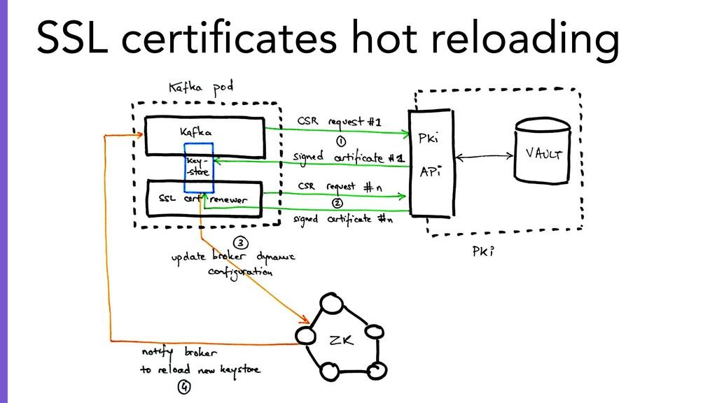 SSL certificates hot reloading