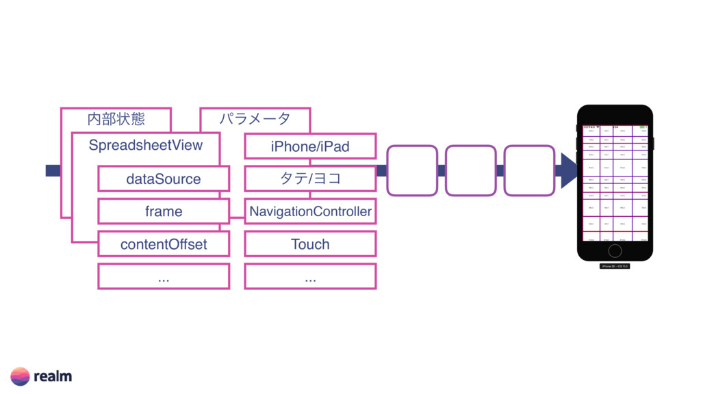 ෦ঢ়ଶ ύϥϝʔλ SpreadsheetView dataSource frame con...