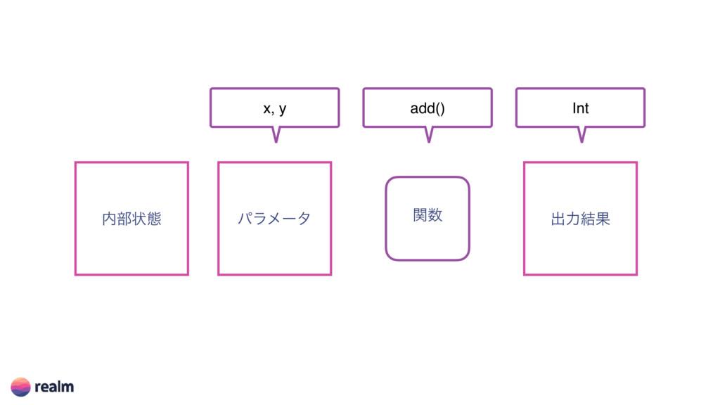 ؔ ෦ঢ়ଶ ύϥϝʔλ ग़ྗ݁Ռ x, y add() Int