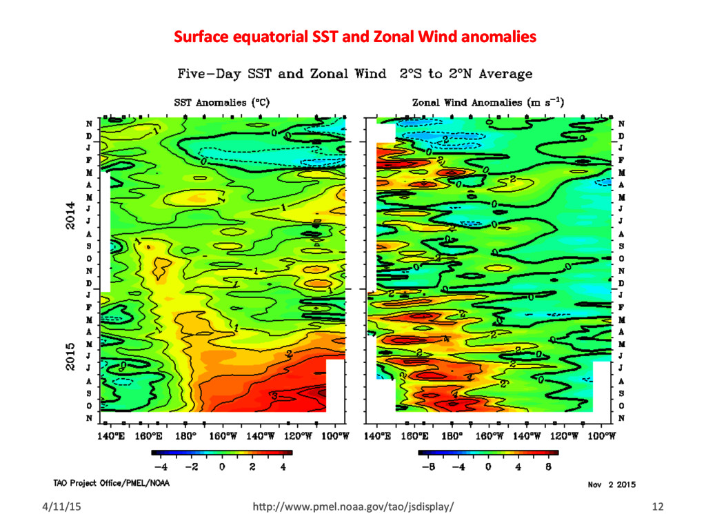 Surface equatorial SST and Zonal Wind anomalies...