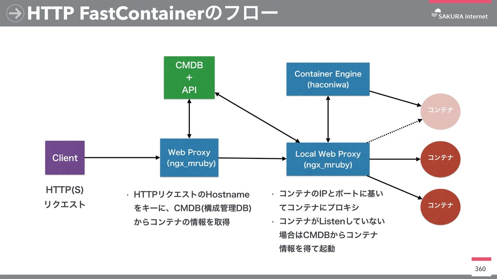 HTTP FastContainerͷϑϩʔ 360 8FC1SPYZ ʢOHY@NSVC...