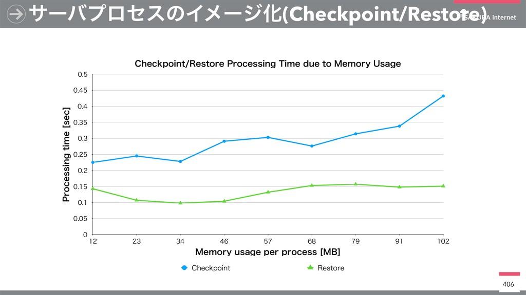 αʔόϓϩηεͷΠϝʔδԽ(Checkpoint/Restore) 406 $IFDLQPJO...