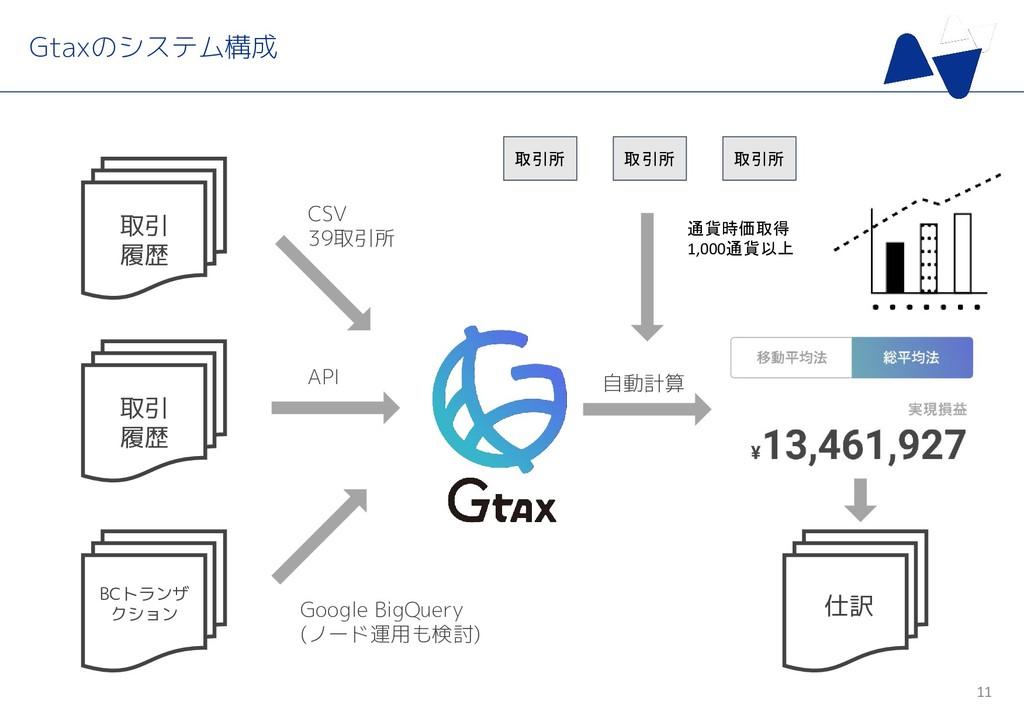 Gtaxのシステム構成 取引 履歴 API 自動計算 11 取引 履歴 BCトランザ クション...