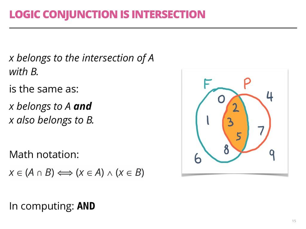 LOGIC CONJUNCTION IS INTERSECTION x belongs to ...