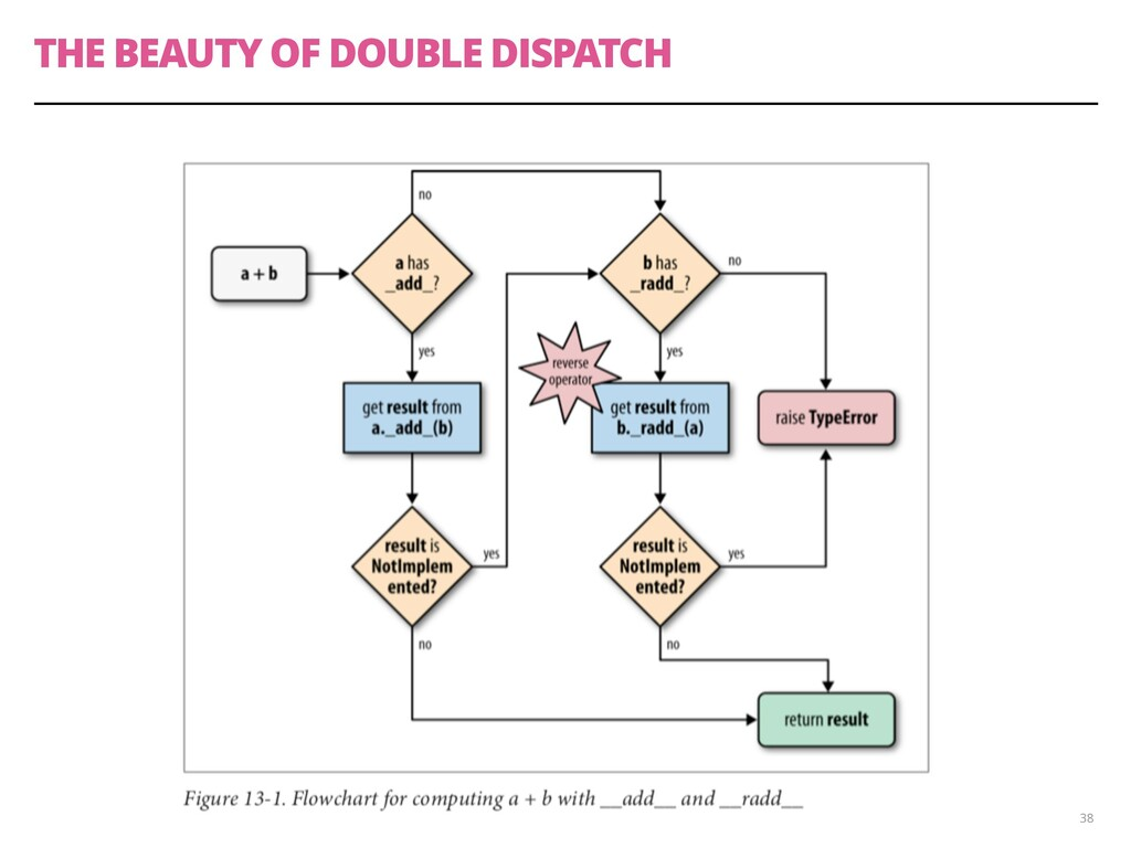 THE BEAUTY OF DOUBLE DISPATCH 38